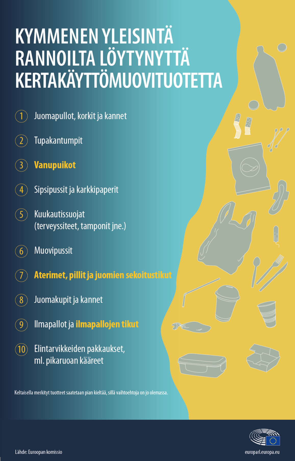 Top 10 yleisintä merestä löytyvää kertakäyttömuovituotetta