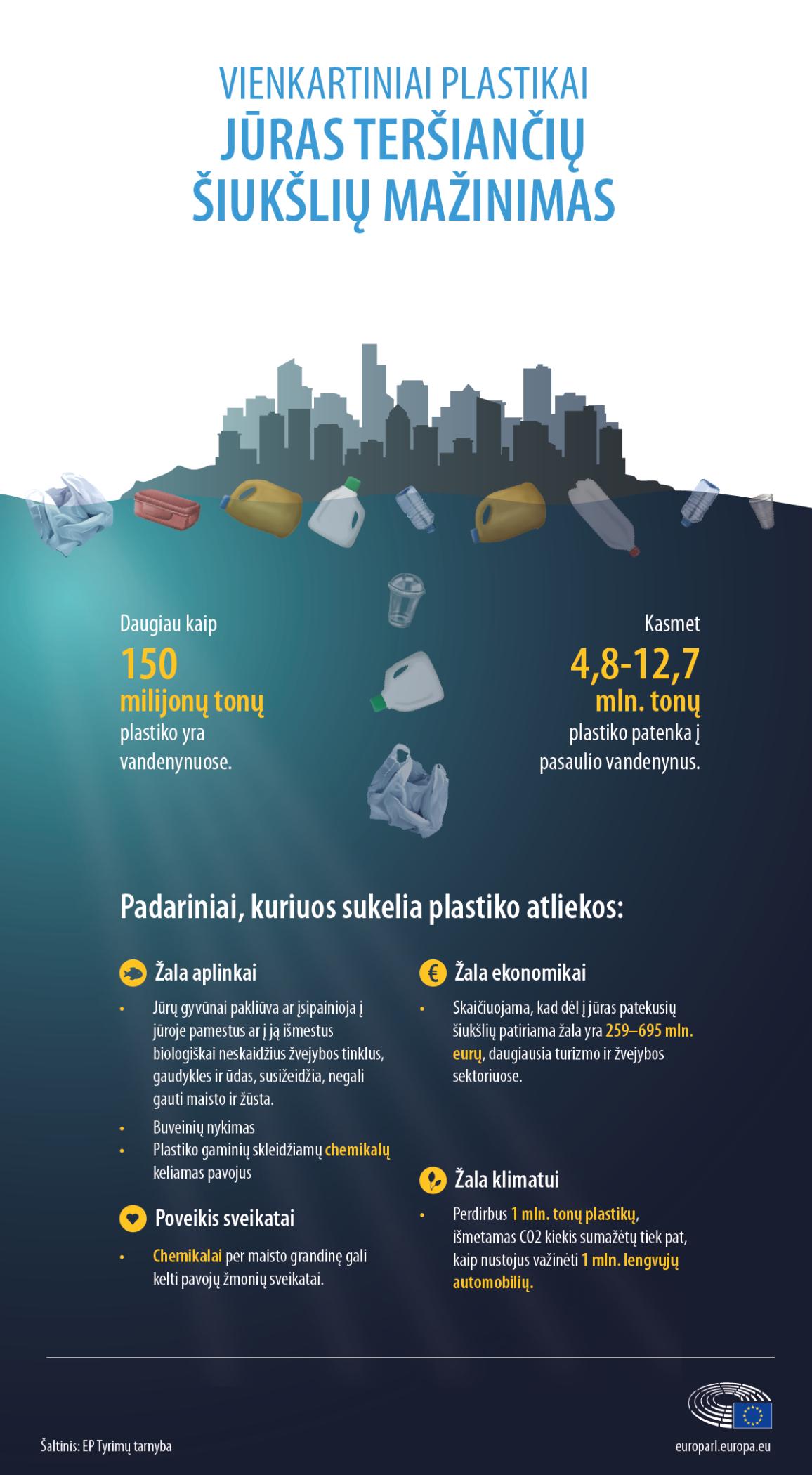 Plastiko atliekų daroma žala