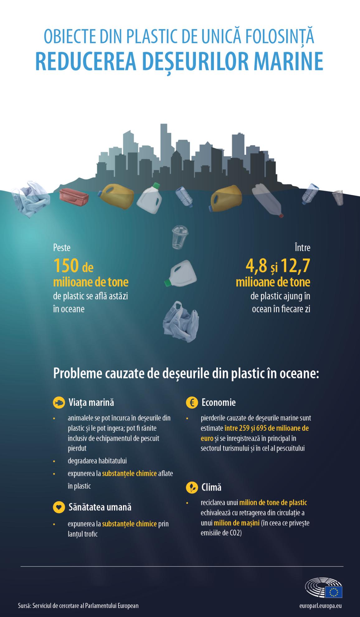 Infografic: obiecte din plastic de unică folosință.
