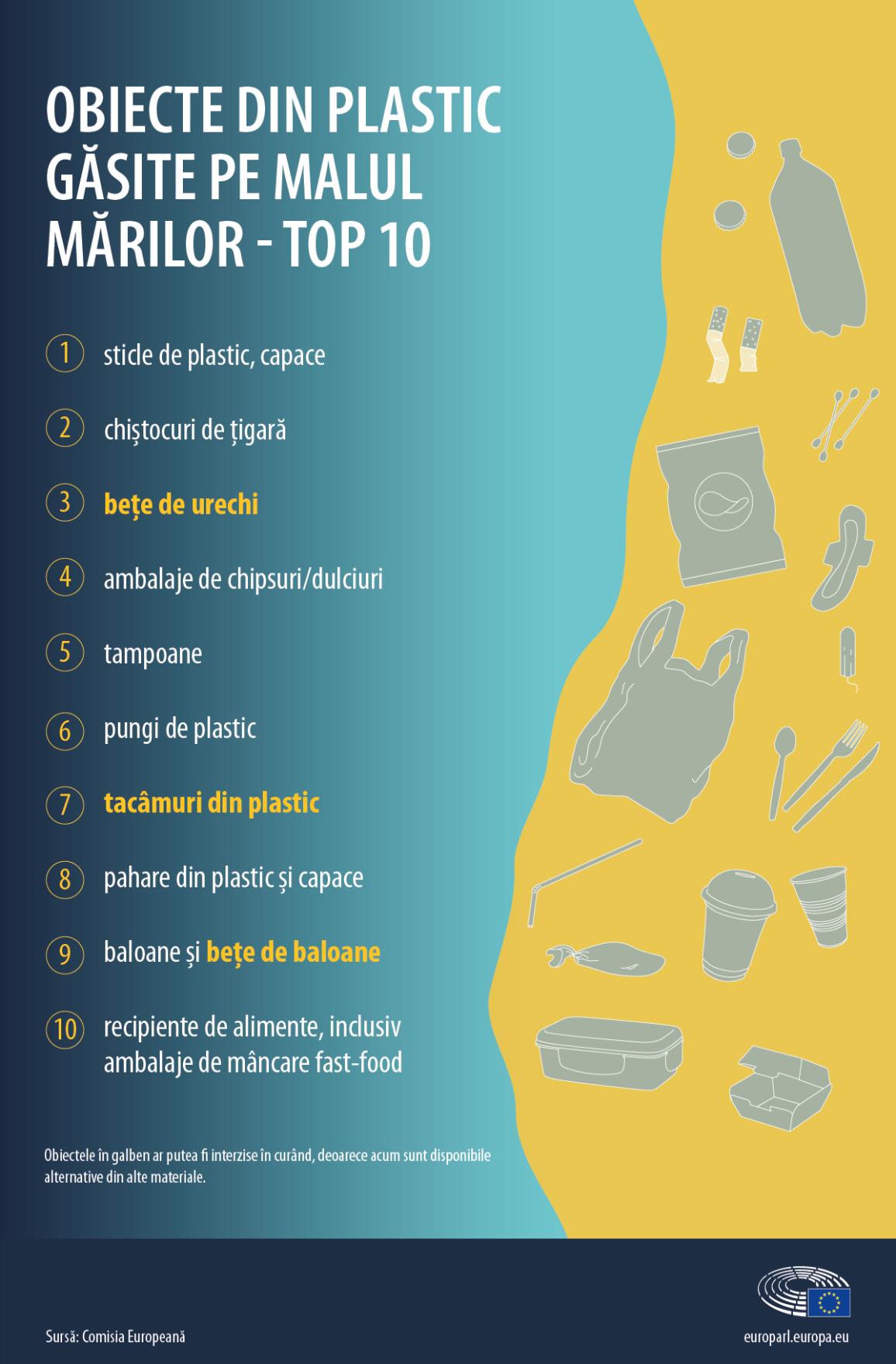 Infografic: Obiecte din plastic găsite cel mai des pe plaje