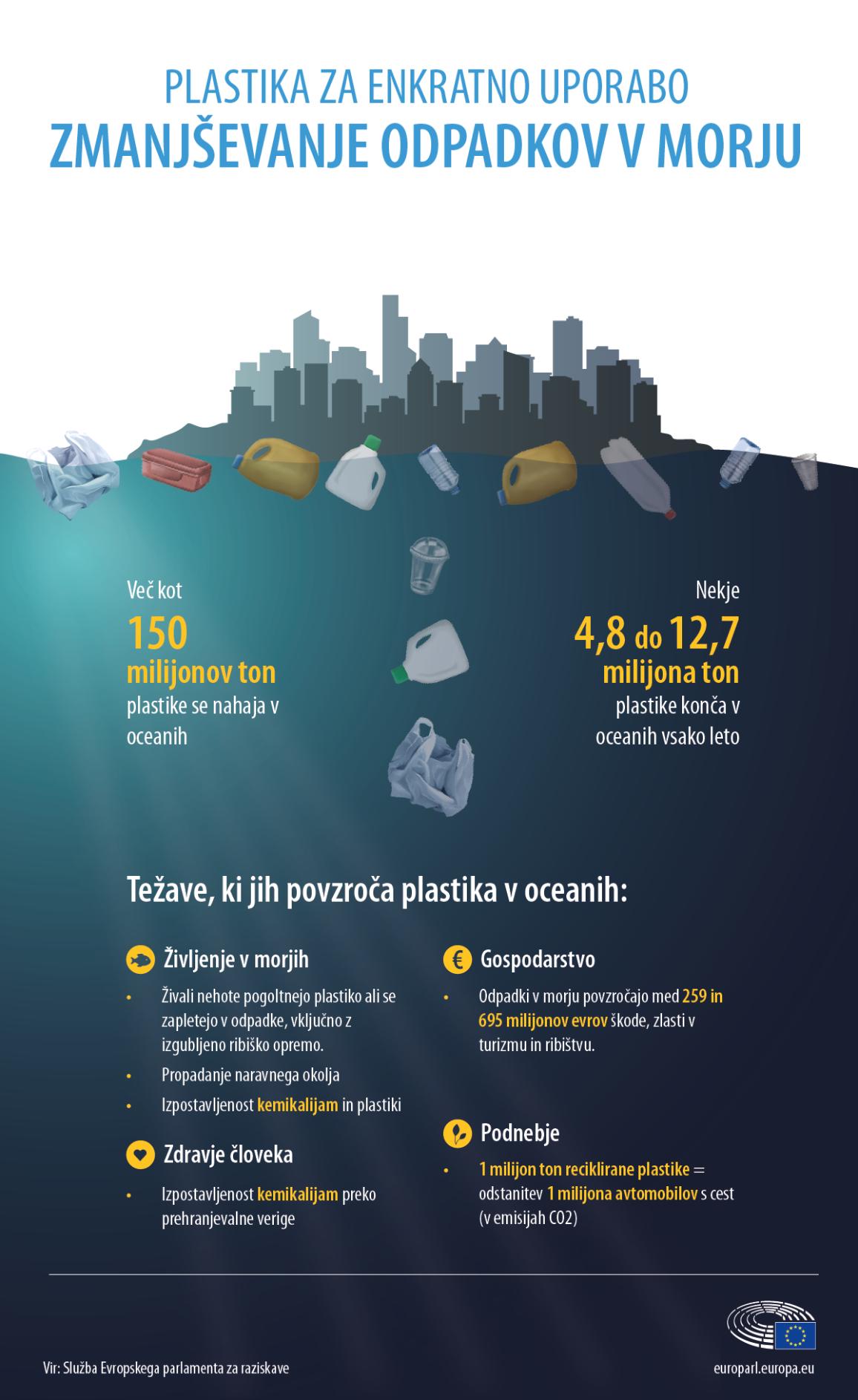 Infografika o ključnih dejstvih in težavah, ki jih povzročajo plastični odpadki v oceanih
