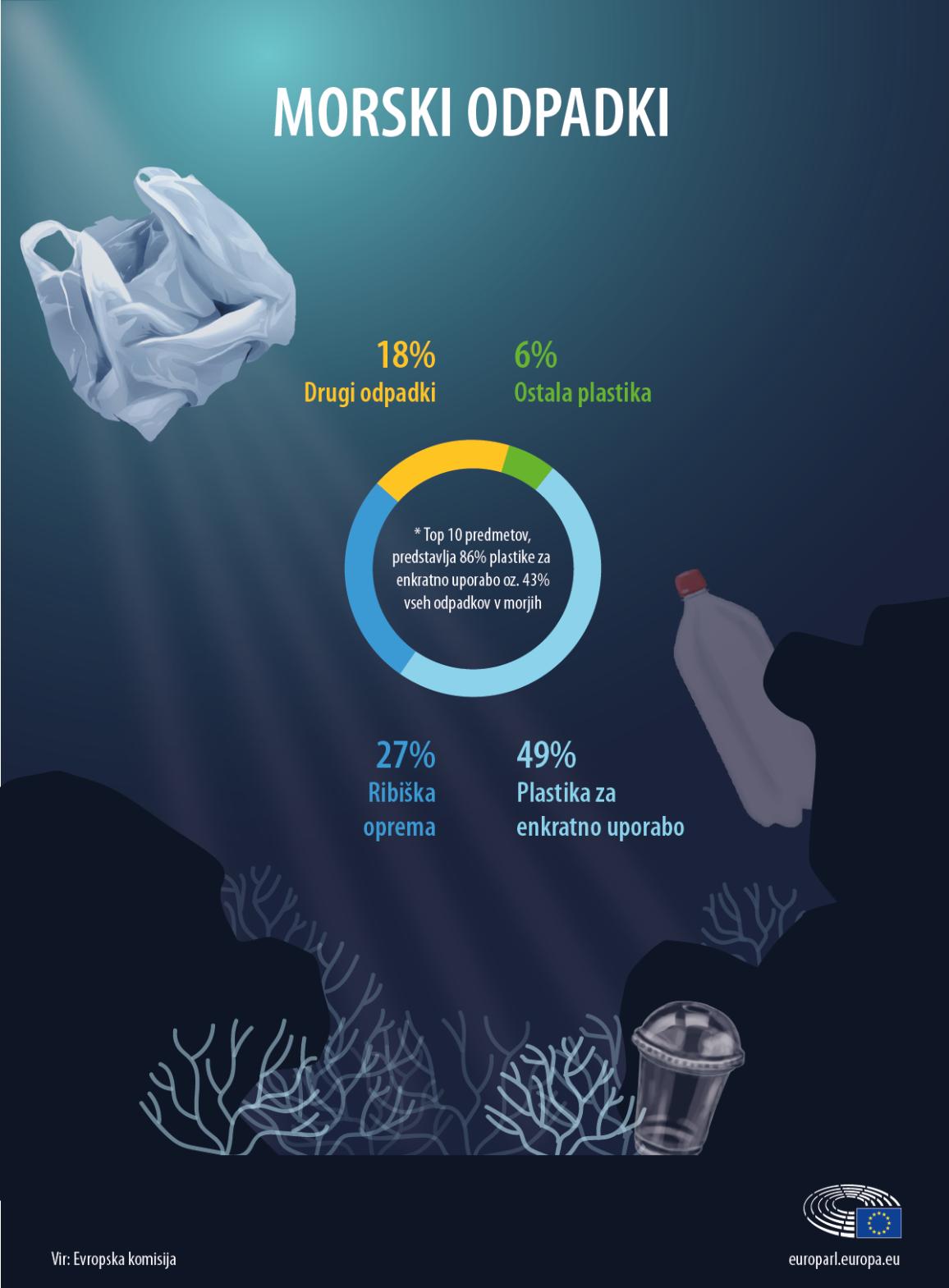 Infografika o plastičnih in drugih odpadkih v morju, razvrščenih po vrsti