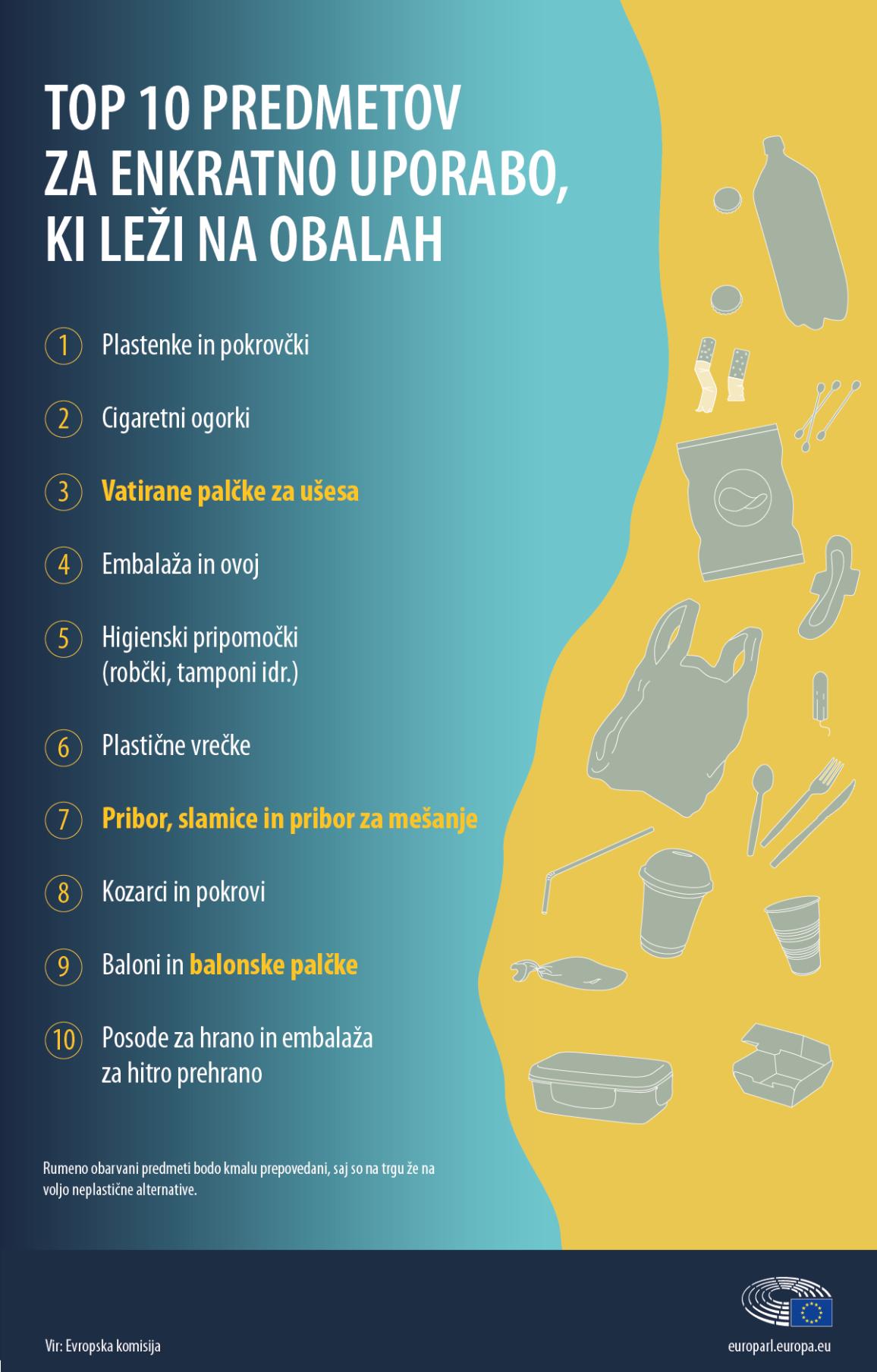 Seznam desetih plastičnih proizvodov za enkratno uporabo, ki jih je mogoče najpogosteje najti na plažah