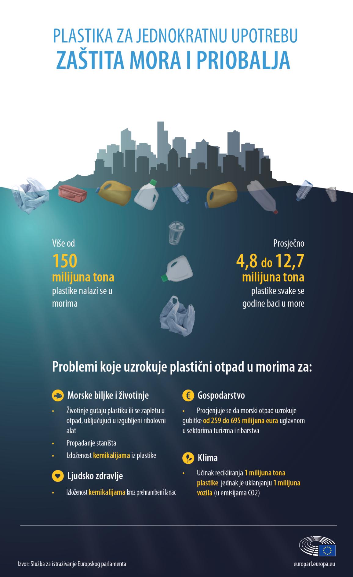 Infografika o količini plastike u morima i problemima koje uzrokuje