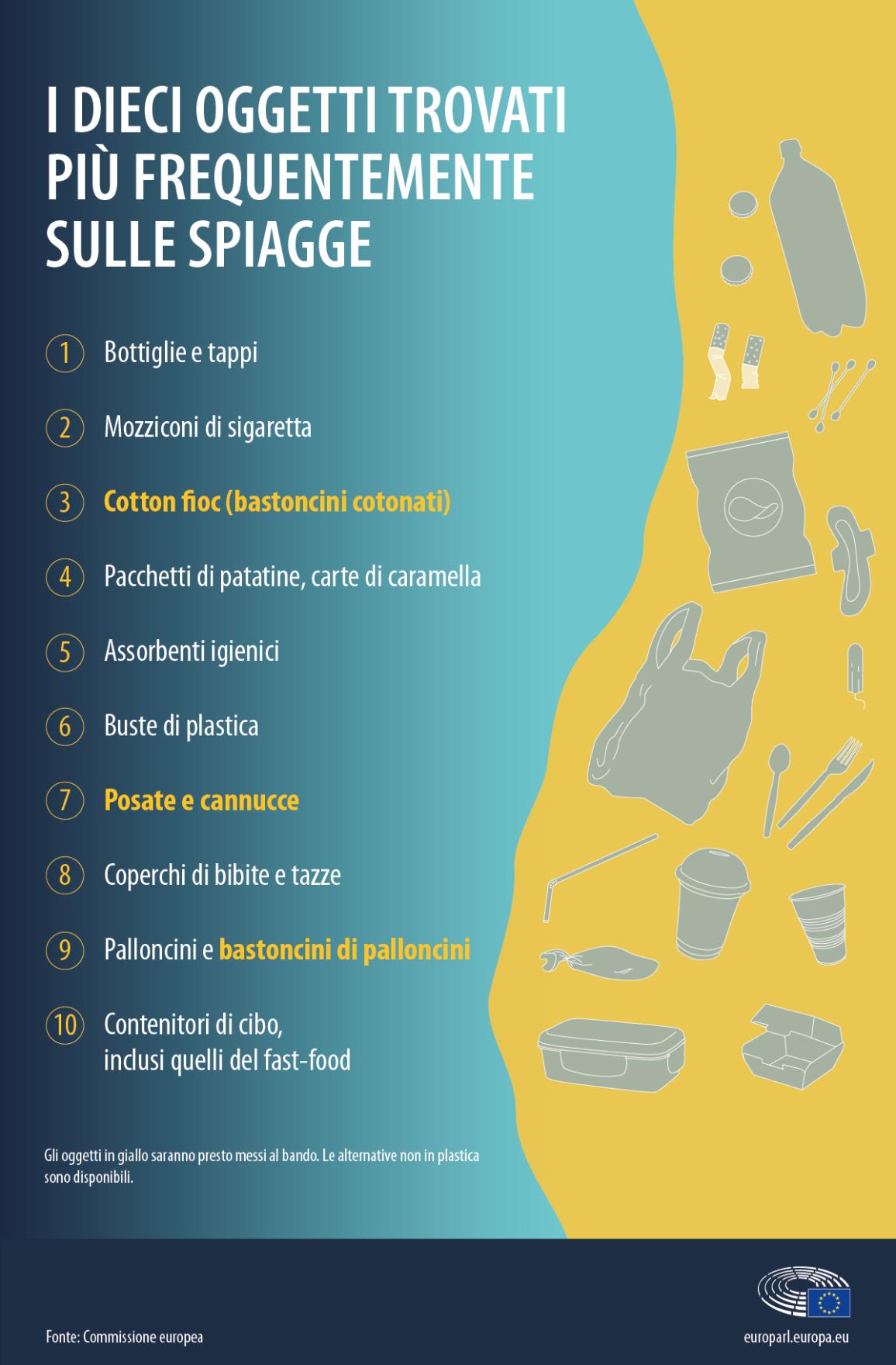 Lista dei 10 prodotti di plastica monouso più largamente trovati sulle spiagge