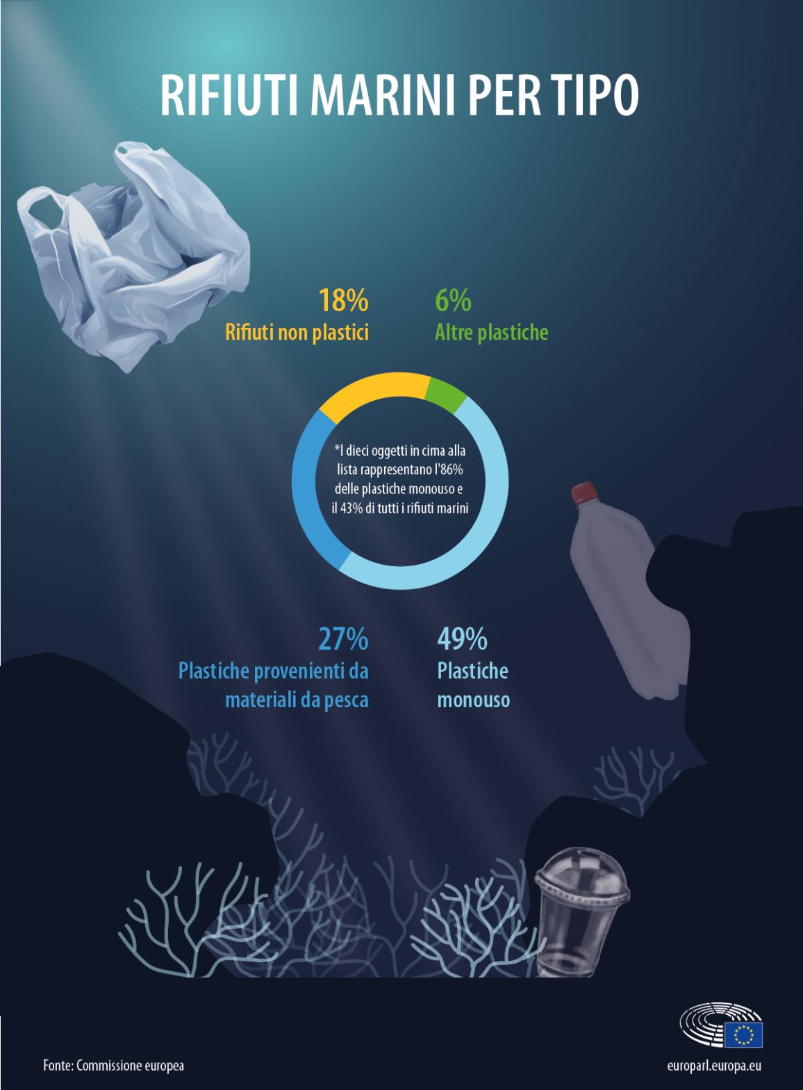 Infografica sui rifiuti marini di plastica e non, suddivisi per tipologia