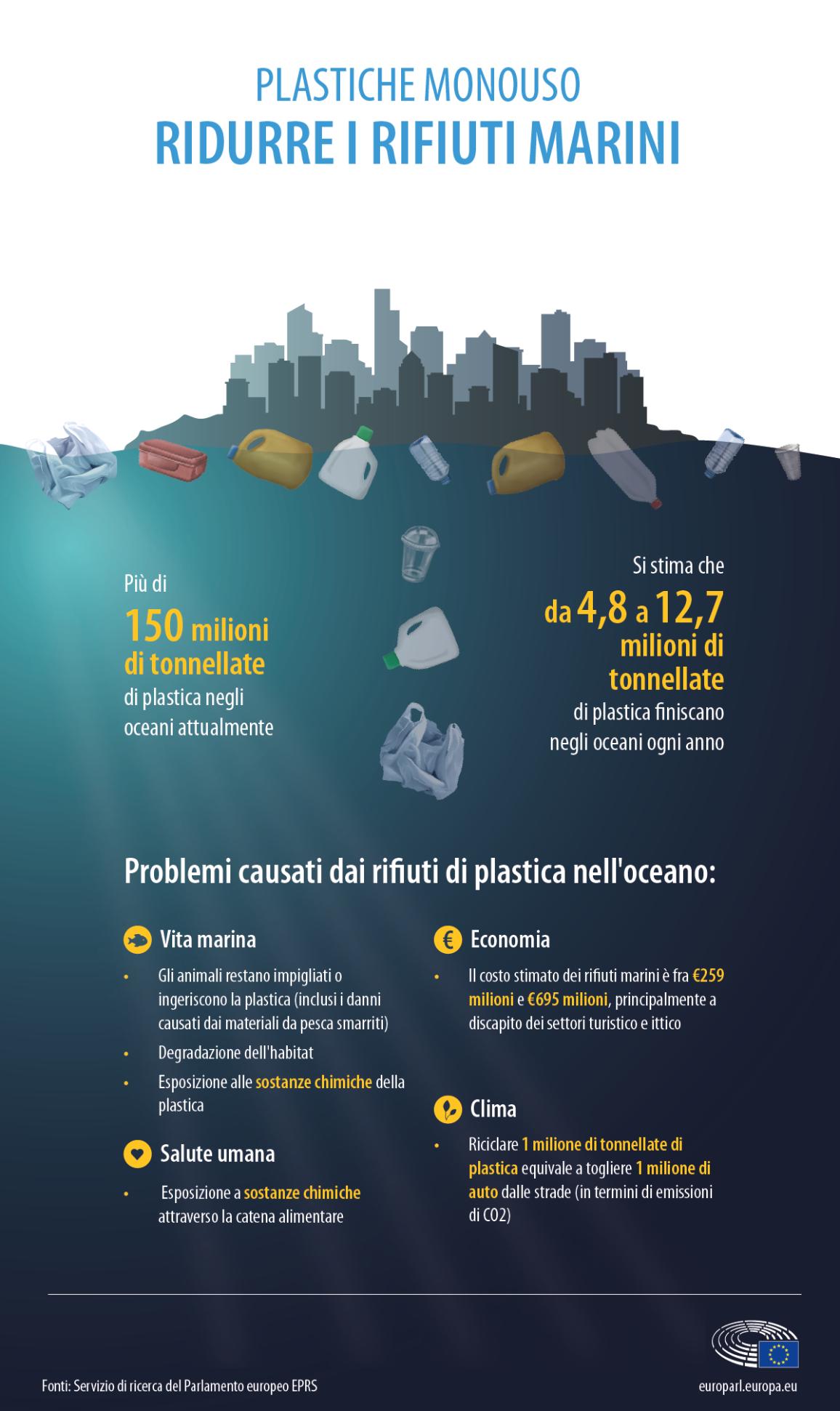 Infografica sui fattori chiave e i problemi causati dai rifiuti di plastica negli oceani