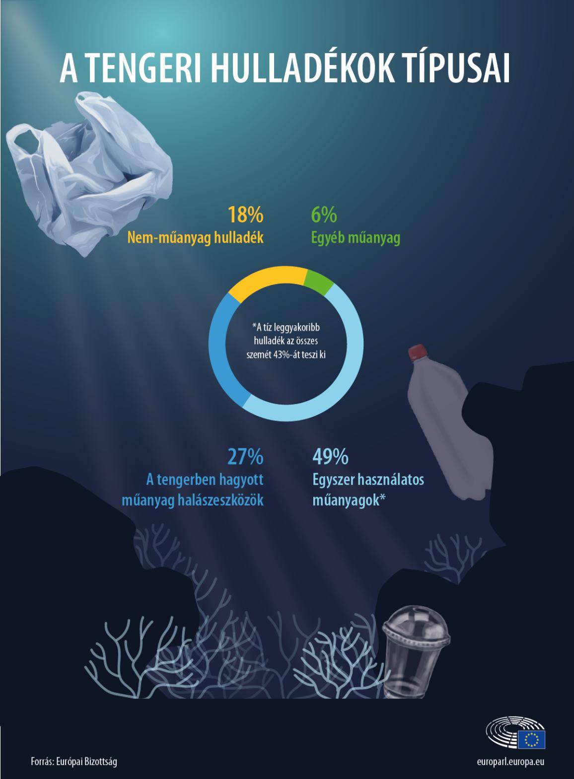Sea Waste