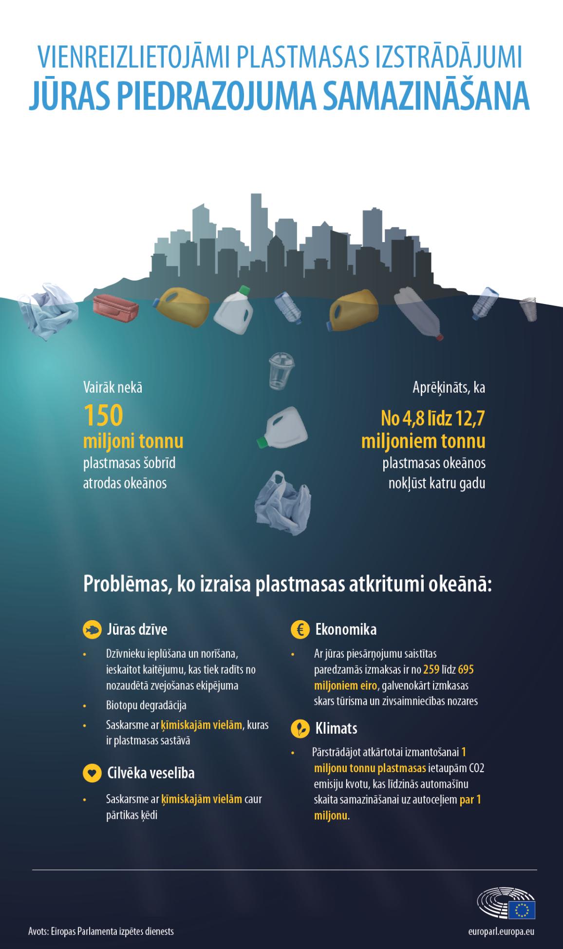 Svarīgākie fakti un problēmas, ko izraisa piesārņojums okeānā, atspoguļoti infografikā 1.