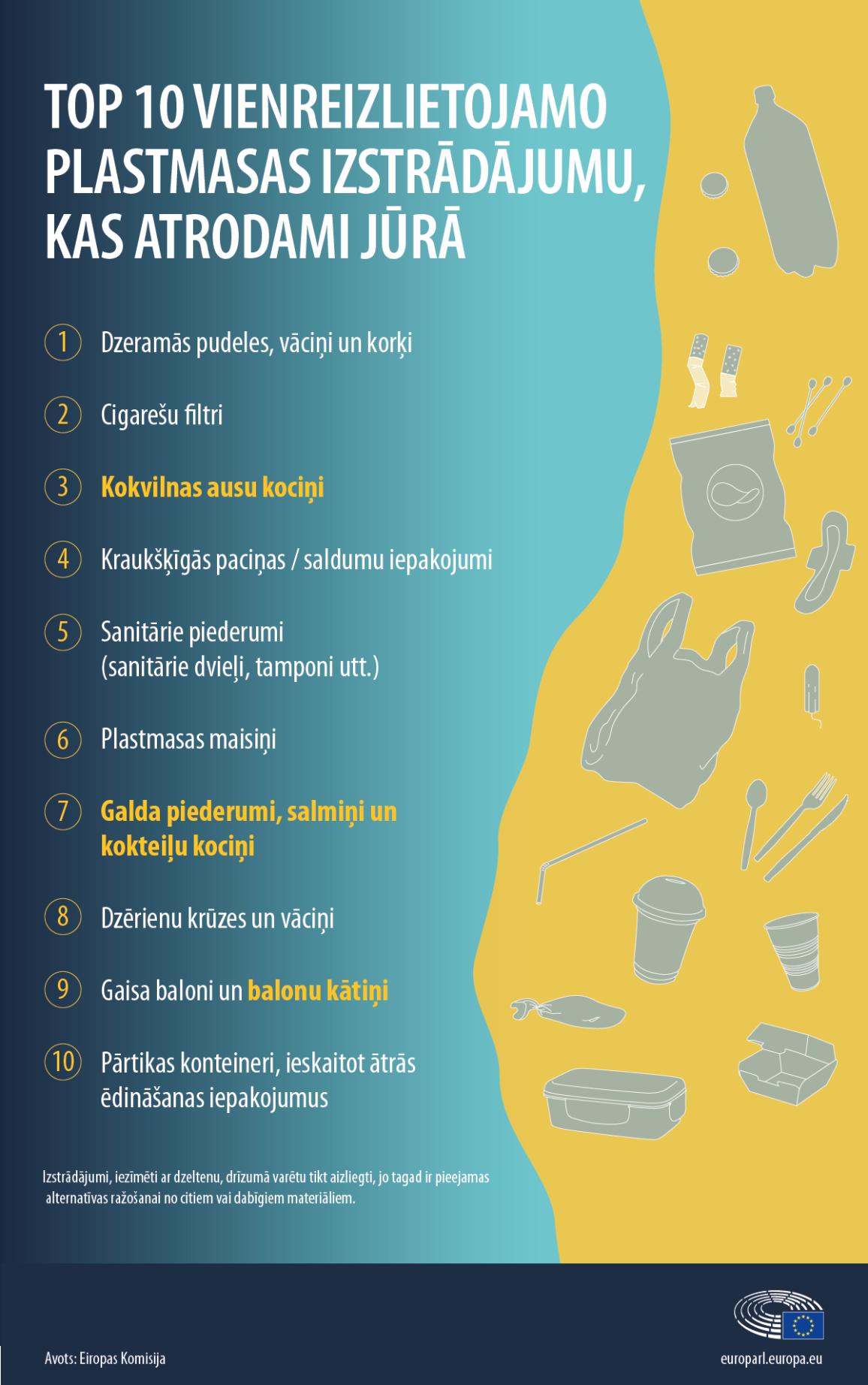 Infografikā 3 redzam TOP 10 vienreizlietojamo plastmasas izstrādājumu, visbiežāk sastopami jūras krastos.