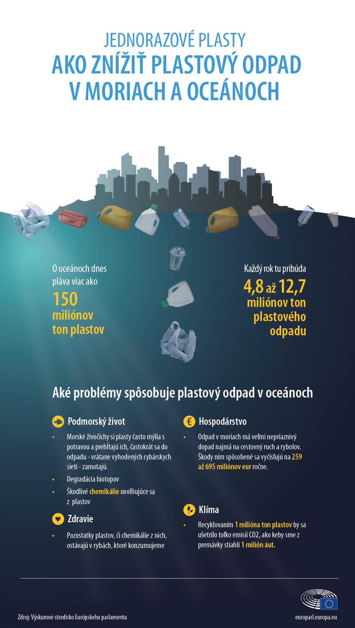 Infografika o plastovom odpade v oceánoch