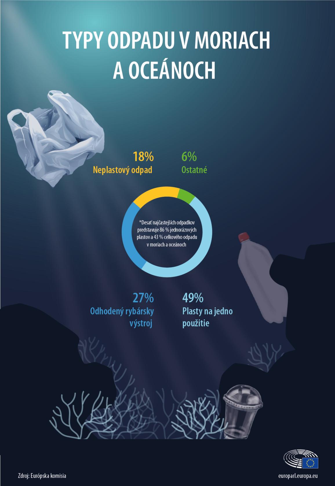 infografika o plastoch v moriach