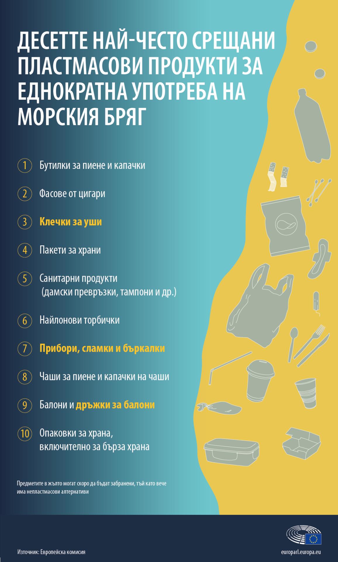 Инфографика за най-често срещаните пластмасови продукти за еднократна употреба на морския бряг