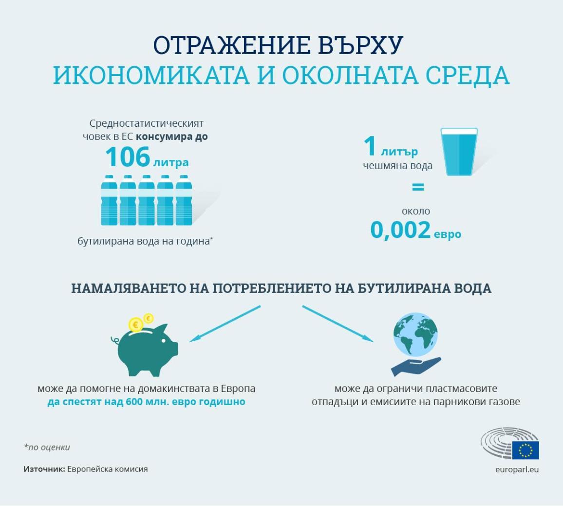 Инфографика: Отражение на консумацията на чешмяна вода върху икономиката и околната среда
