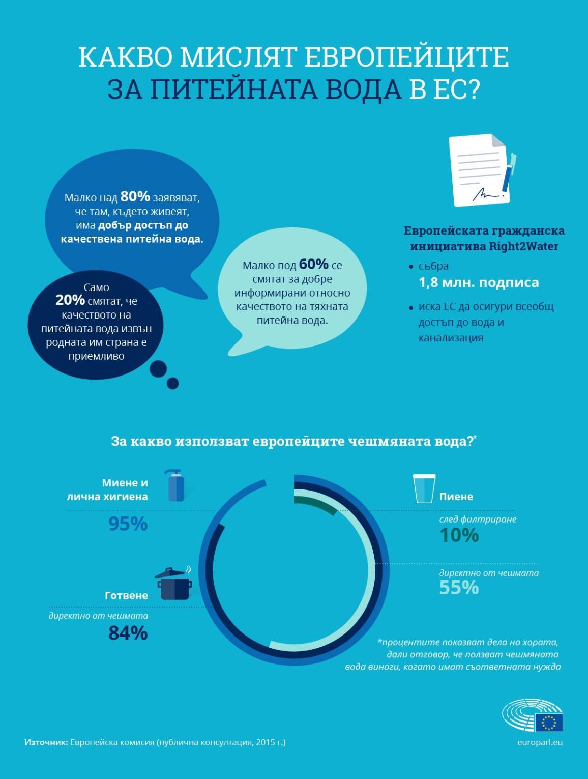 Инфографика: Какво мислят европейците за питейната вода в ЕС