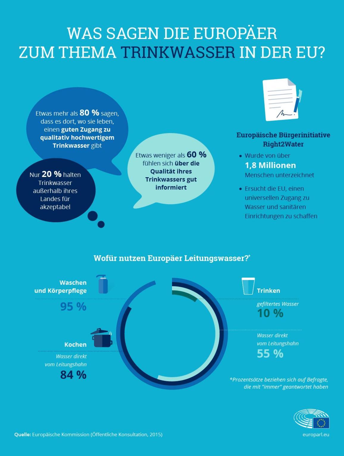 Die Infografik zeigt Ergebnisse einer öffentlichen Konsultation
