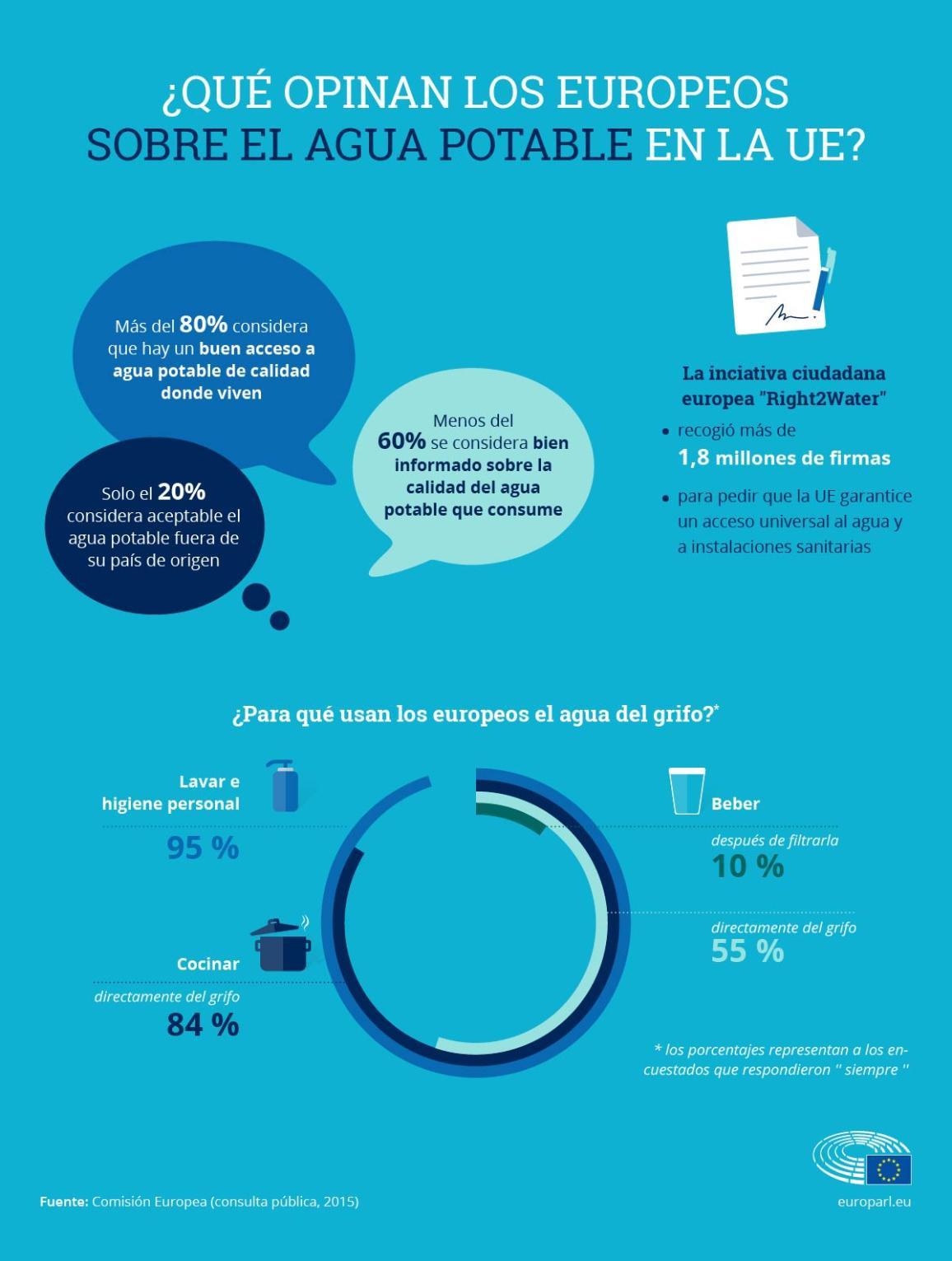 Infografía sobre la opinión de los europeos sobre el agua en la UE