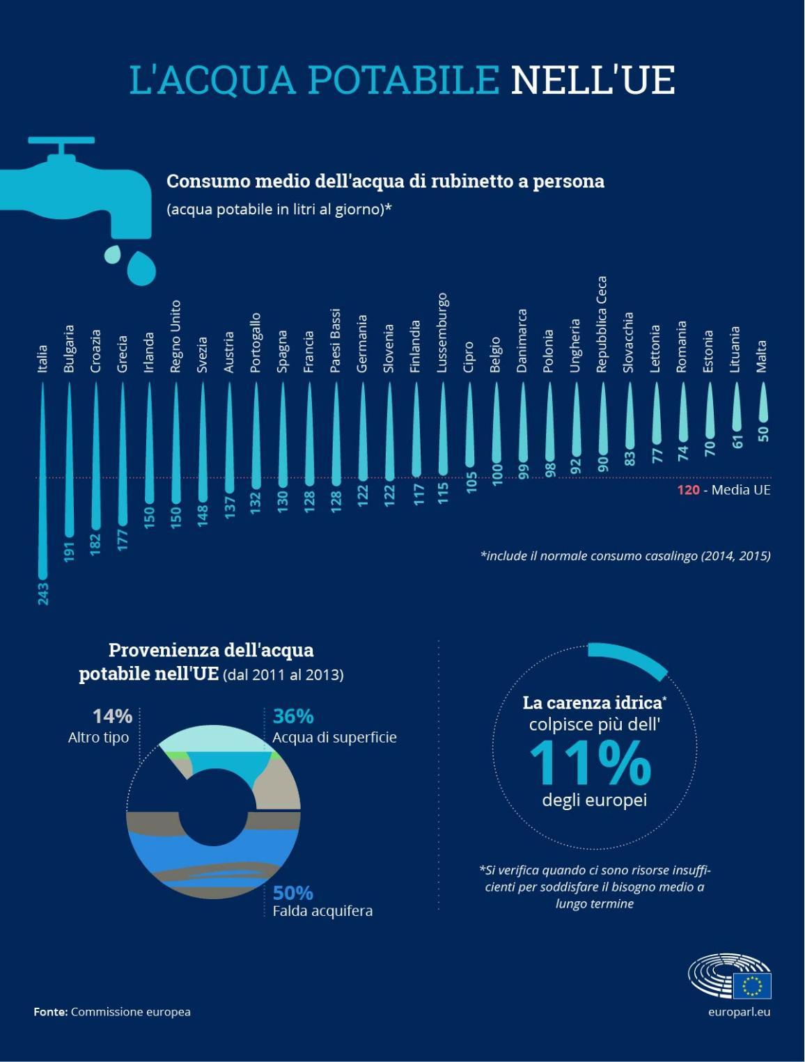 Infografica: l'acqua potabile nell'Unione europea