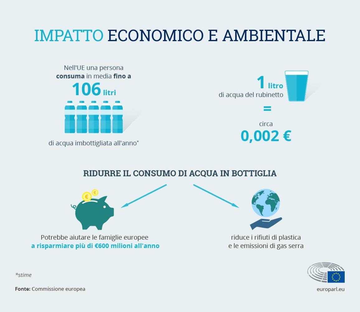 Infografica. Aspetti economici e ambientali