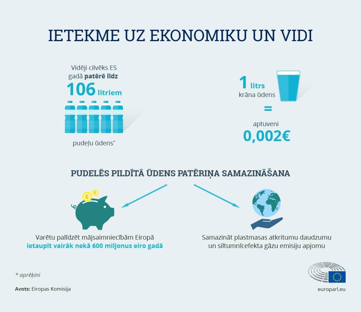 Infografika 2: Izmaksas, patērētāju uzticība, ietekme uz ekonomiku un vidi.