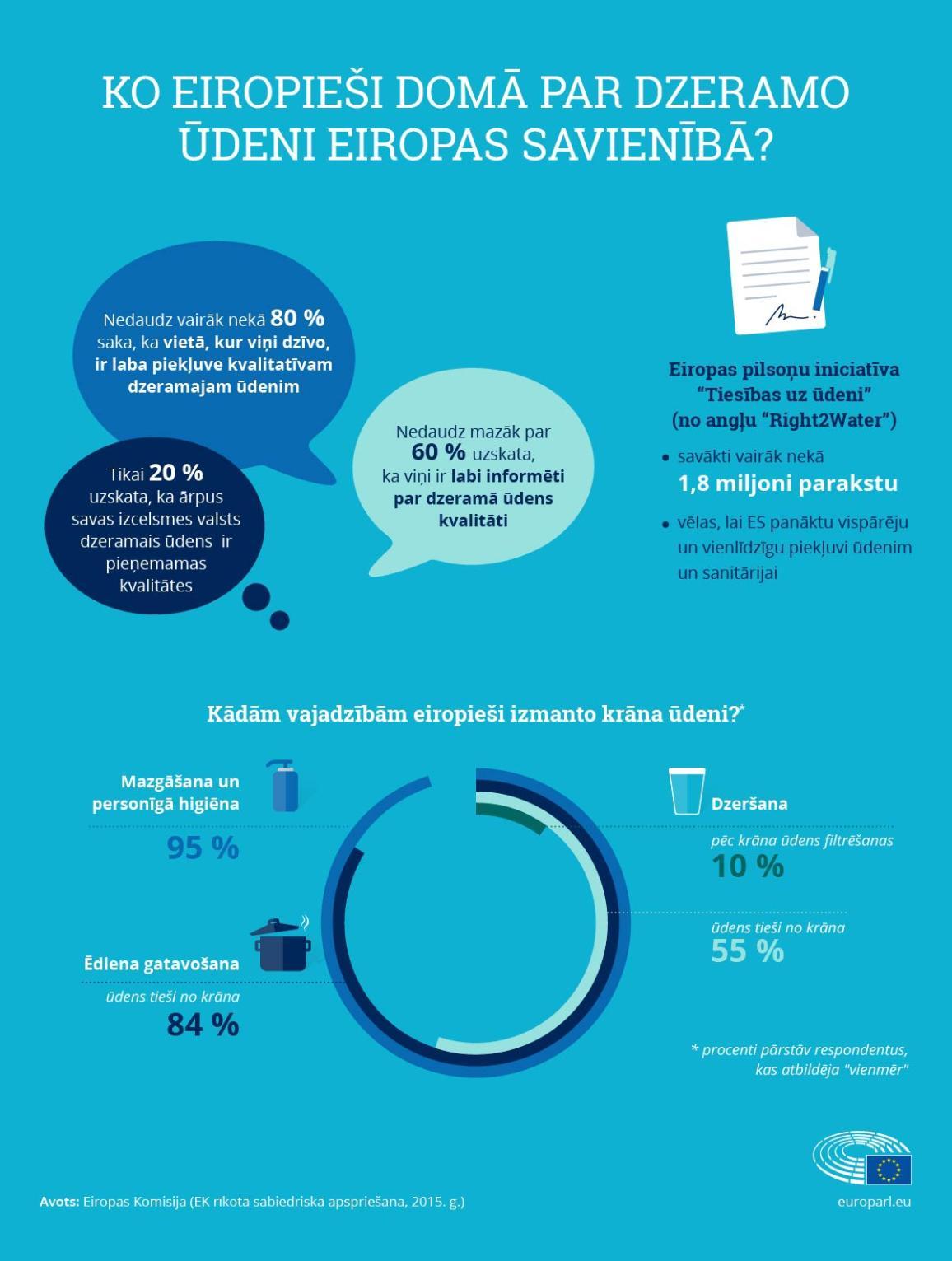 Infografika 3: Ko Eiropieši domā par dzeramo ūdeni ES?