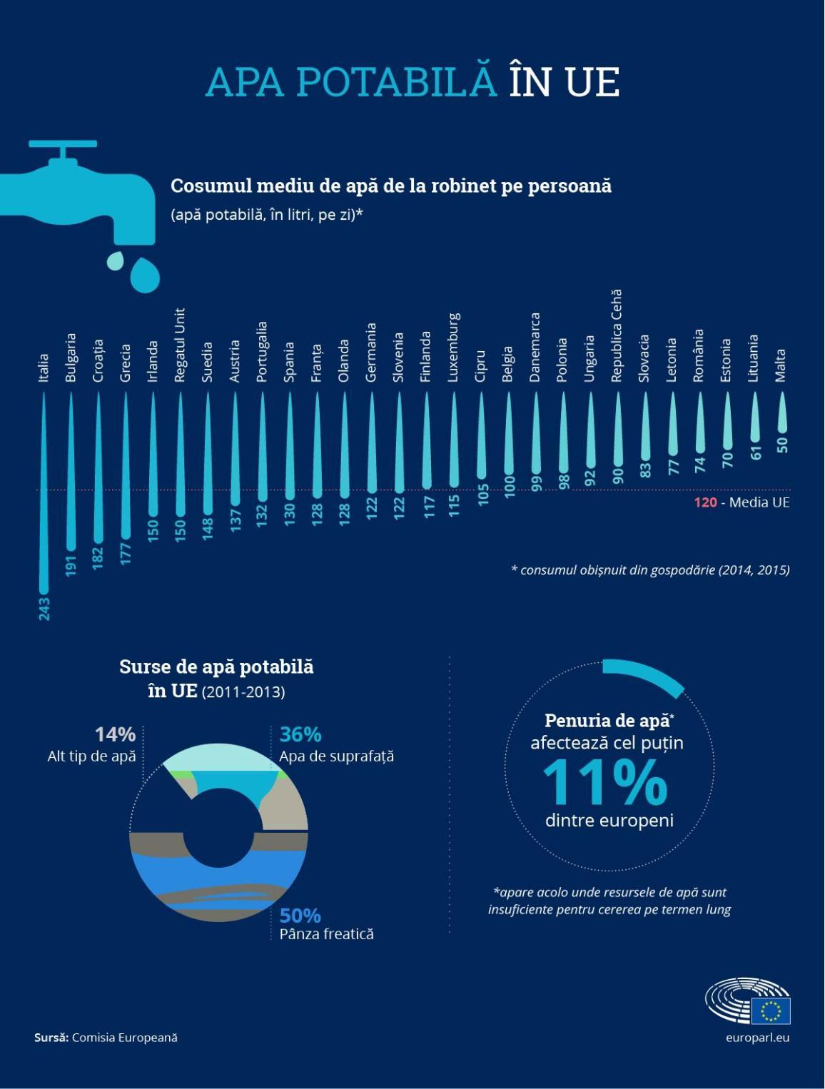 Apa potabilă în UE.