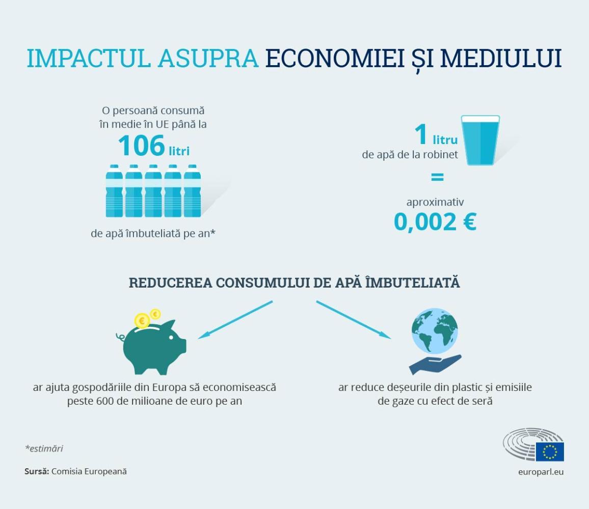 Impactul asupra economiei și mediului.