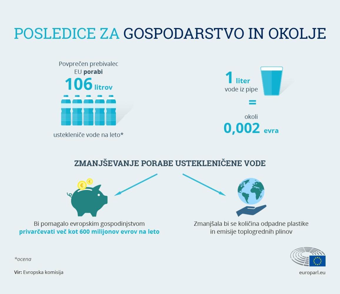 Infografike: Vpliv na gospodarstvo in okolje