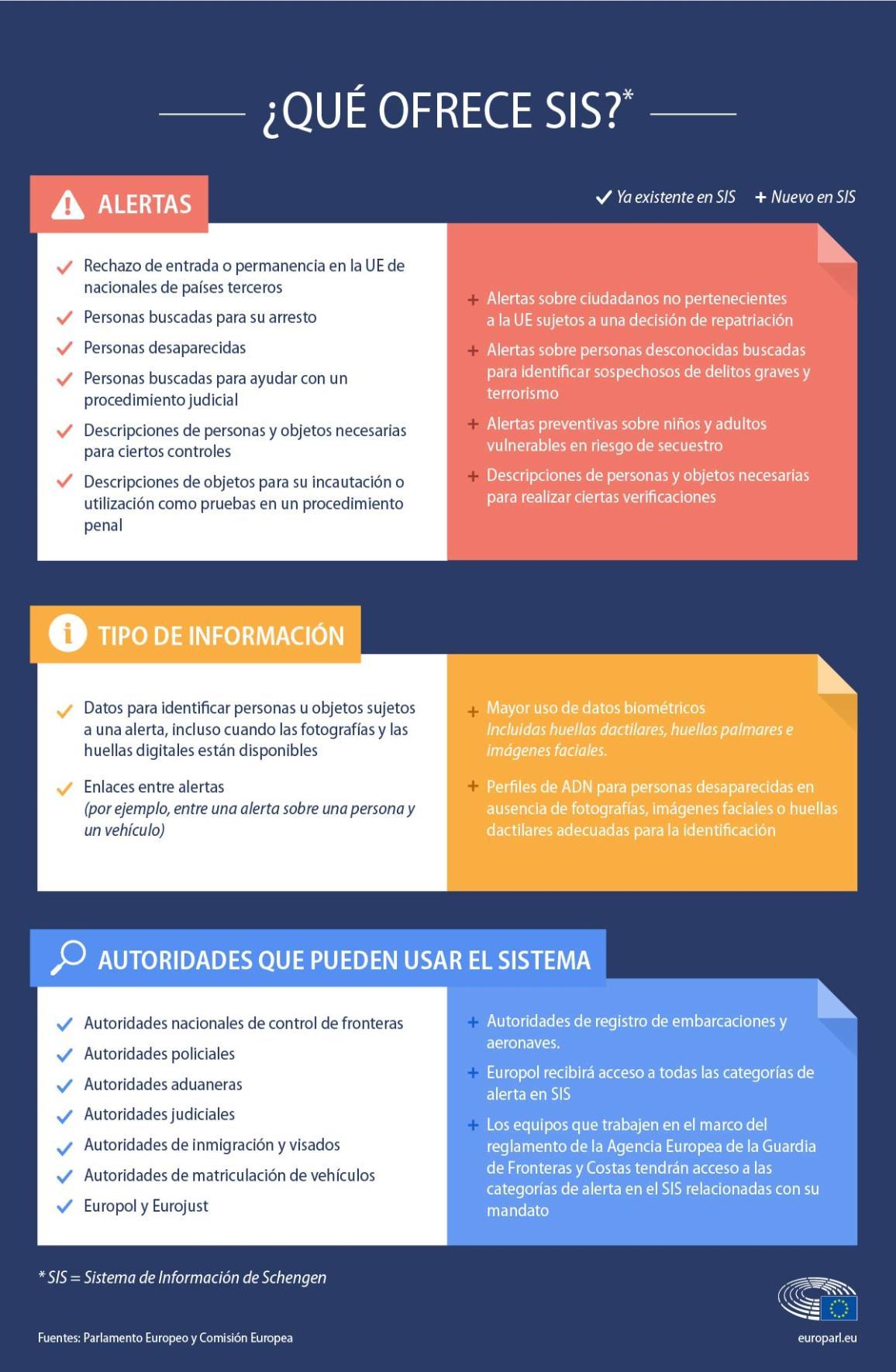 Infografía sobre el Sistema de Información de Schengen