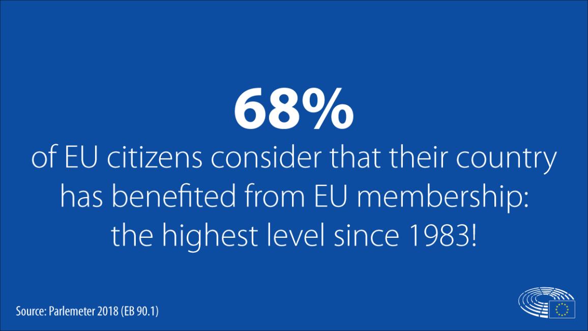 EU benefits - Parlemeter 2018