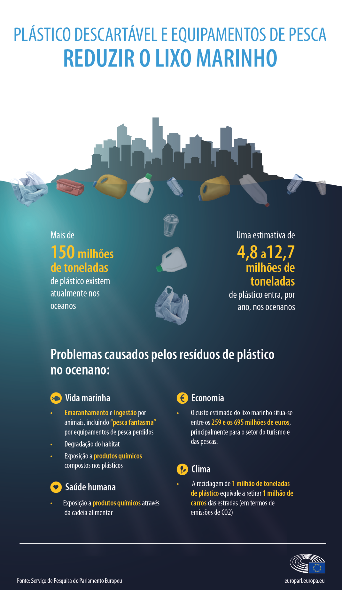 Estima-se que entrem, por ano, entre 4,8 a 12,7 milhões de toneladas de plástico nos oceanos.