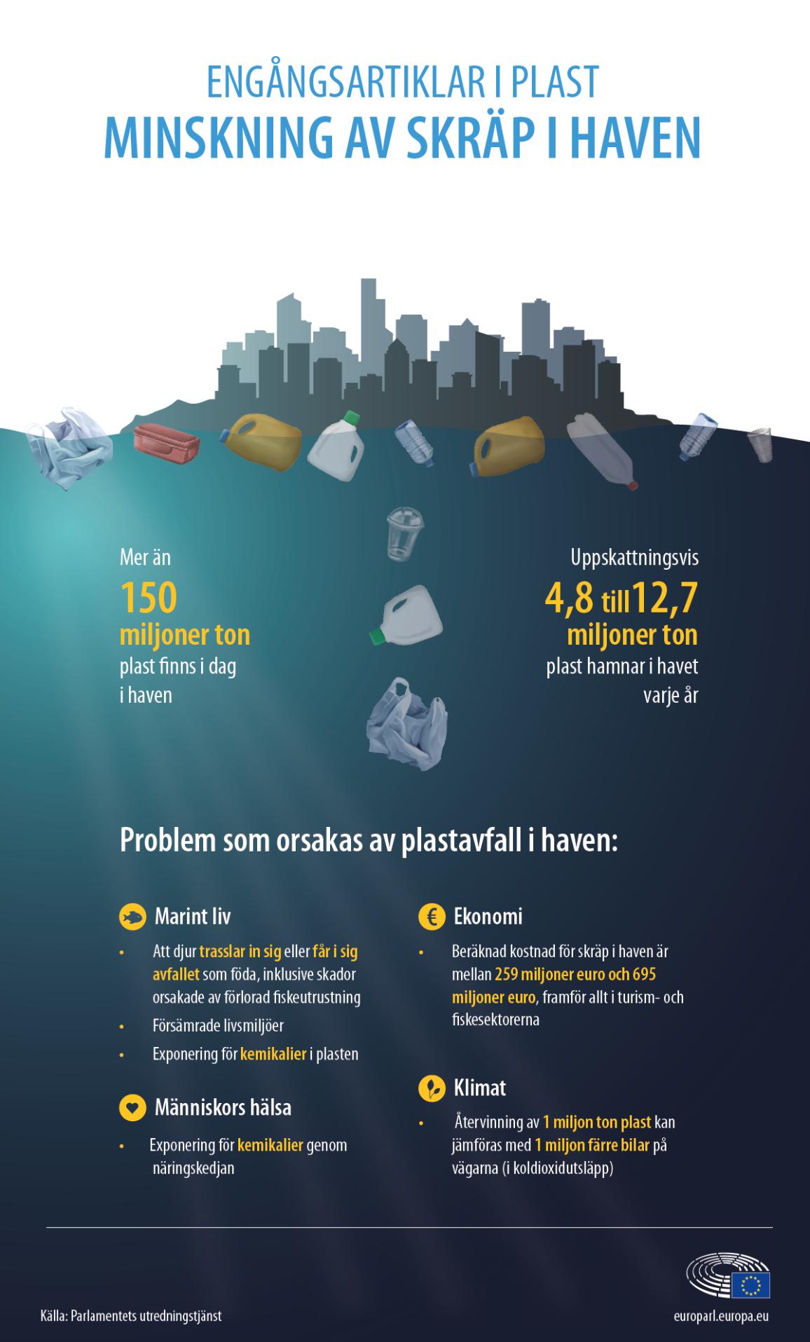 Grafik med huvudsakliga fakta och om problem orsakade av plastavfall i haven