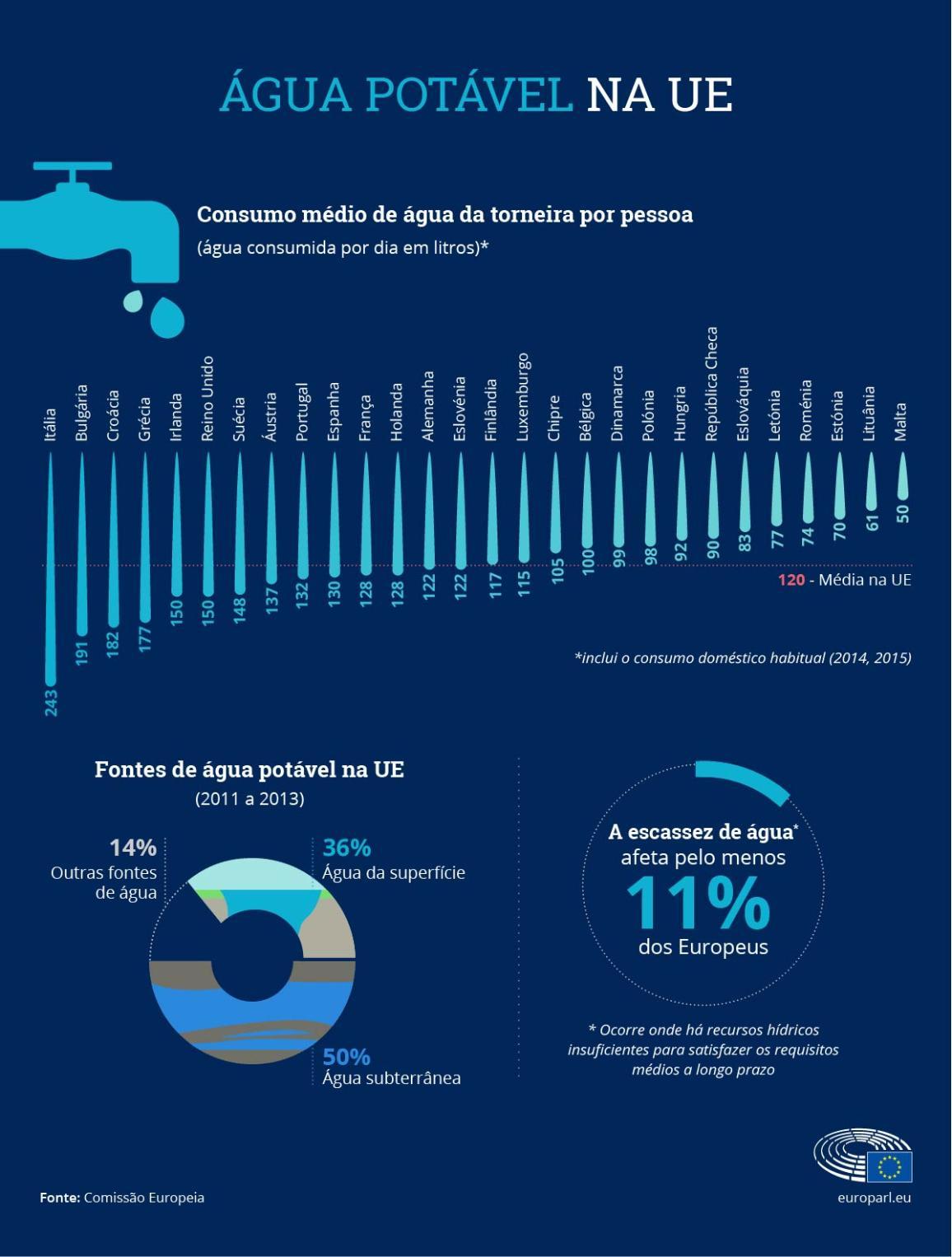 Cada português consome, em média, 132 litros de água por dia.