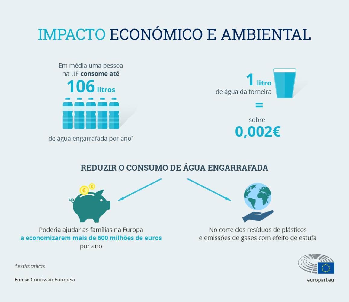 As diferenças consideráveis de custos e impacto ambiental entre o consumo de água engarrafada e a da torneira.