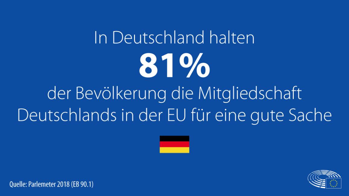 DE 81_Prozent_EU_gute_Sache.png