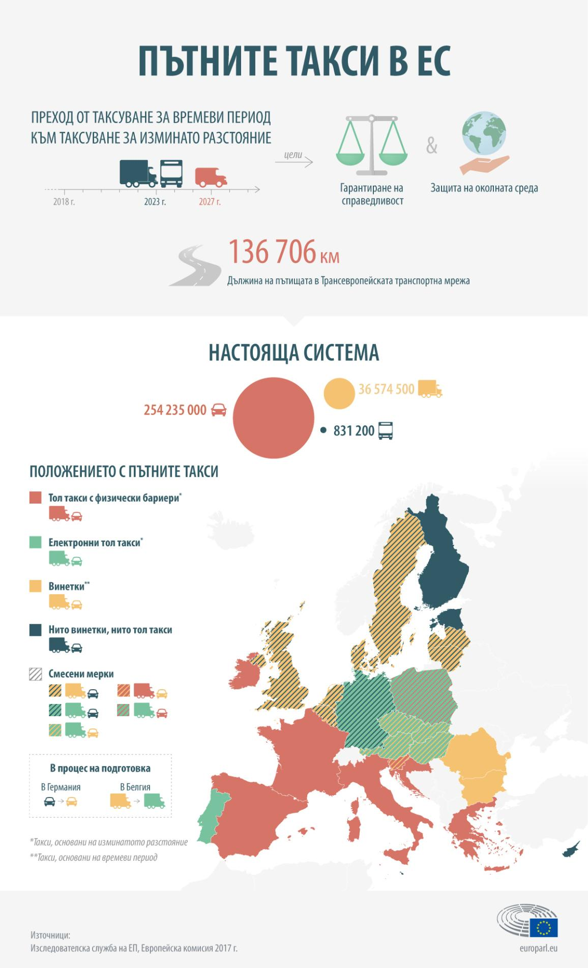 Инфографика: Пътните такси в ЕС