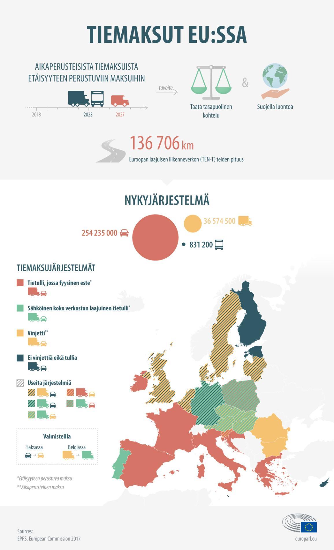 Infografiikka tiemaksuista EU:ssa