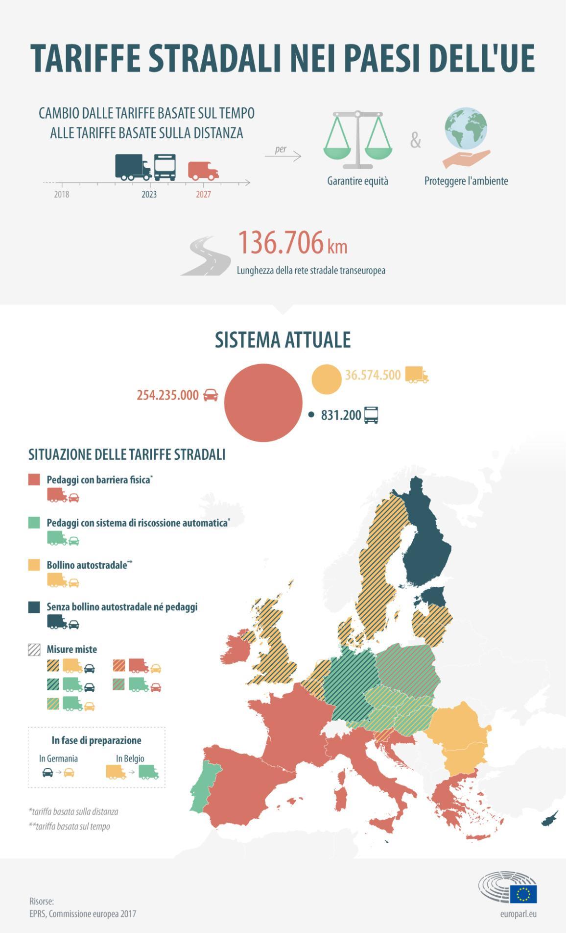 Sistema di tariffe stradali nell'Unione Europea