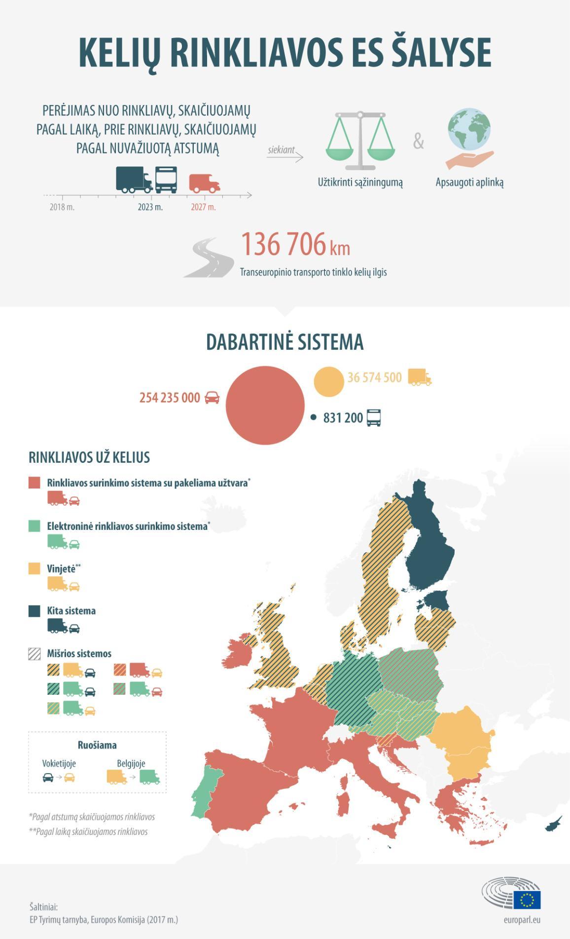Infografikas apie kelių rinkliavas ES šalyse