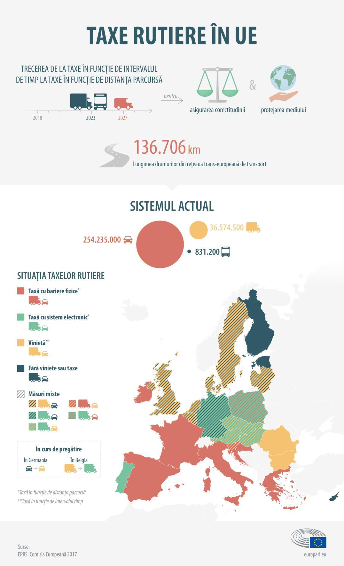 Infografic: Taxele rutiere în UE.