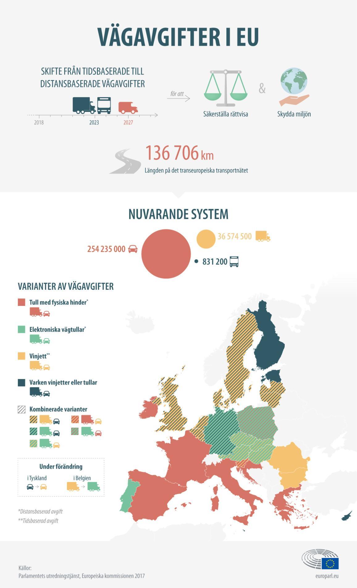 Grafik med beskrivningar och förklarande symboler av de nya vägavgifterna inom EU.