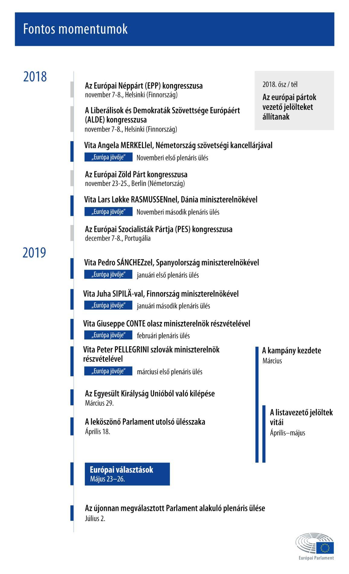 Fontos események az európai választások előtt