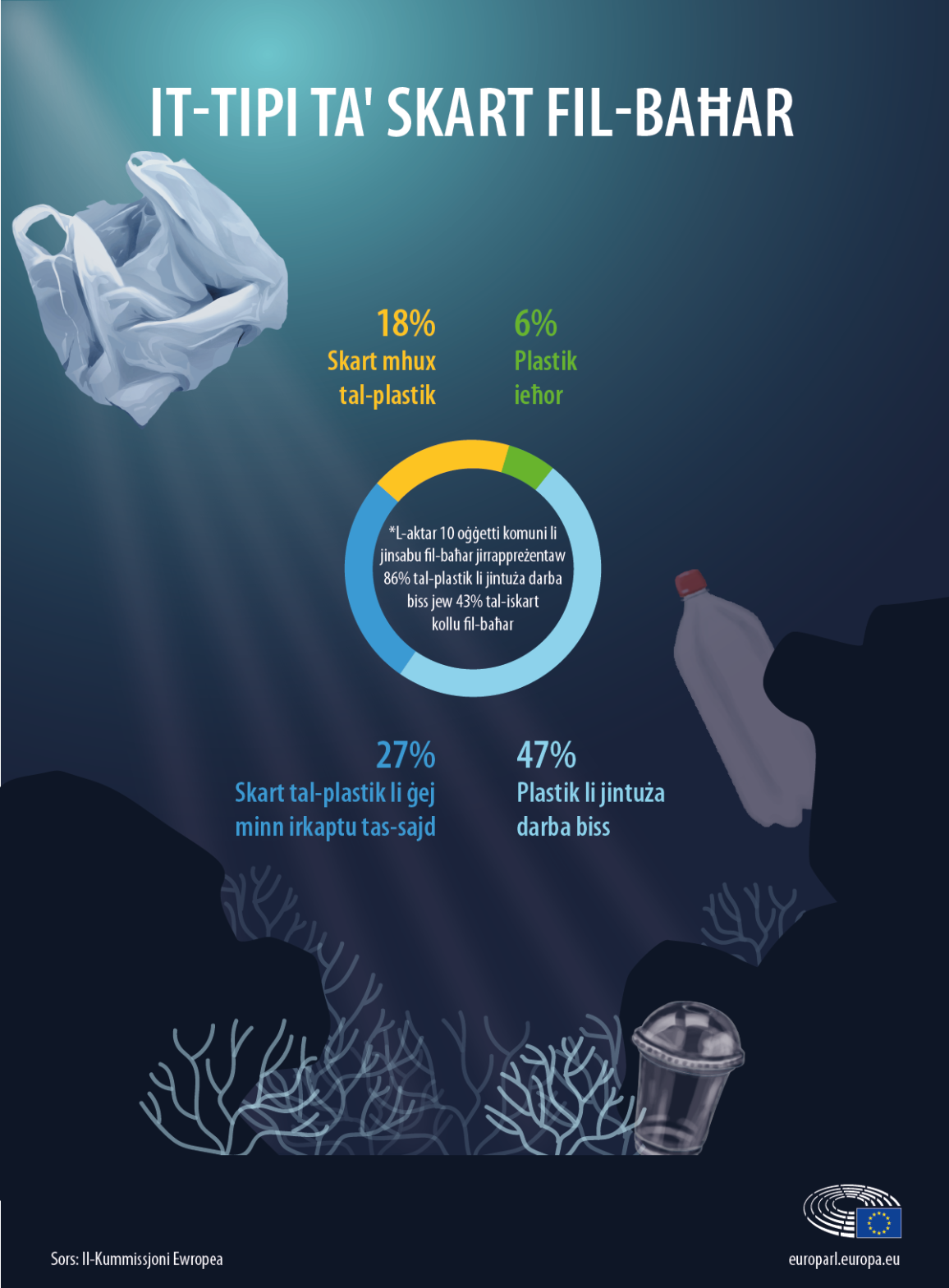 Infografika dwar it-tip ta' skart tal-plastik u skart mhux tal-plastik fil-baħar
