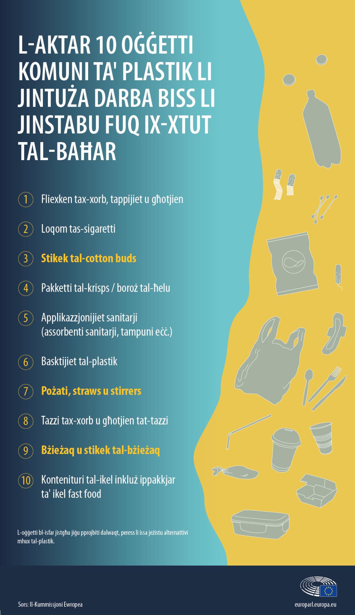 Lista tal-aktar 10 oġġetti tal-plastik li jinstabu fuq il-bajjiet