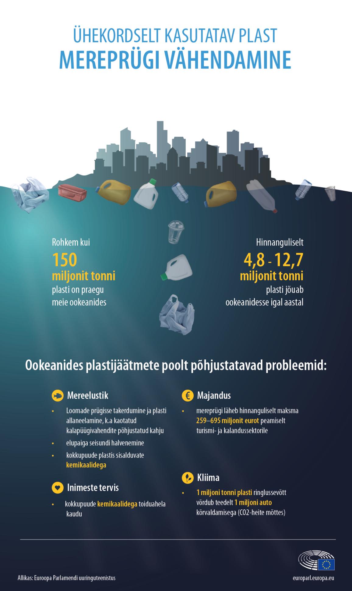 Infograafik mereprügi puudutavate oluliste faktide ning mereprügist tingitud probleemide kohta
