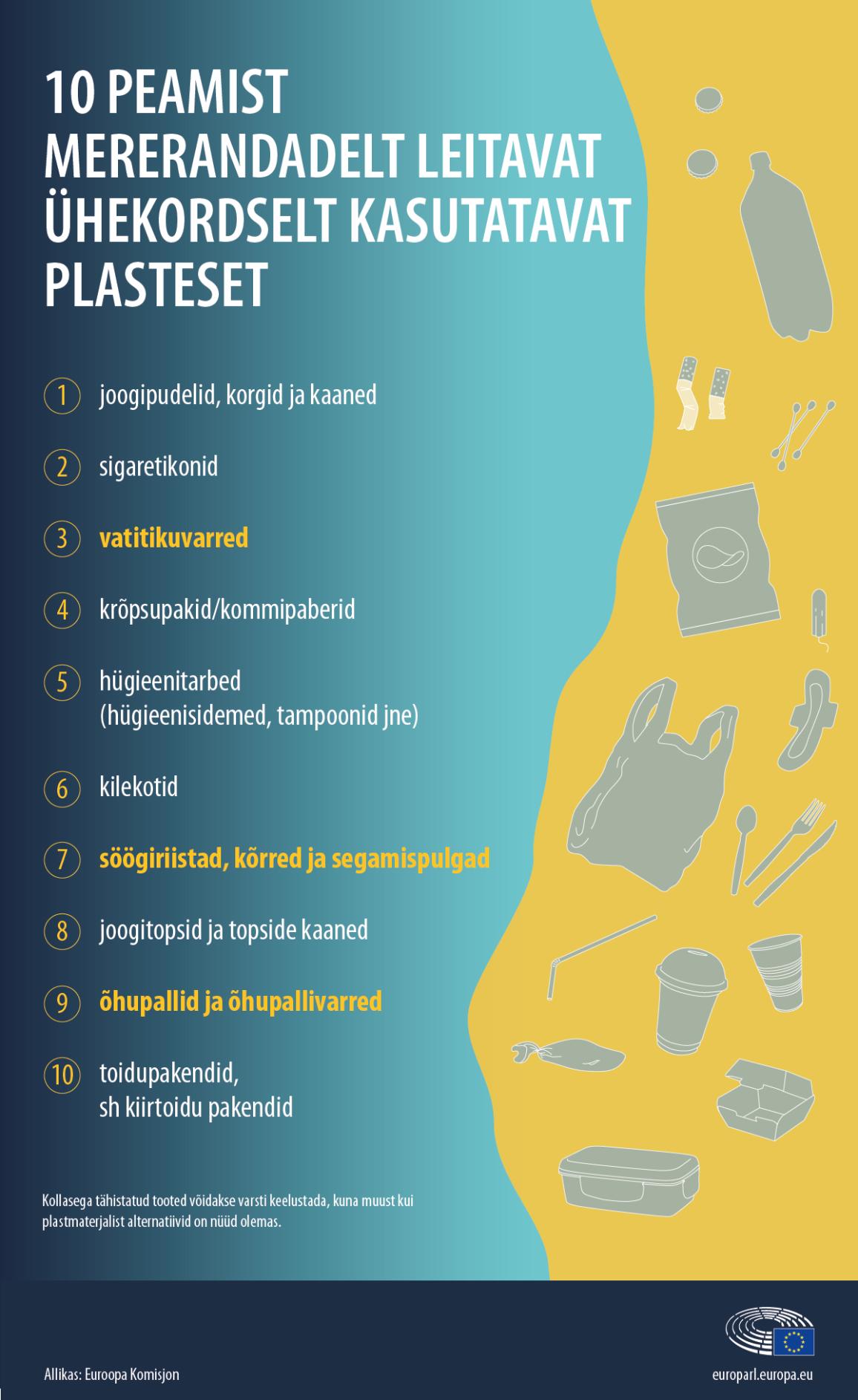 Nimekiri kümnest kõige sagedamini rannast leitavast ühekordselt kasutatavast plastesemest
