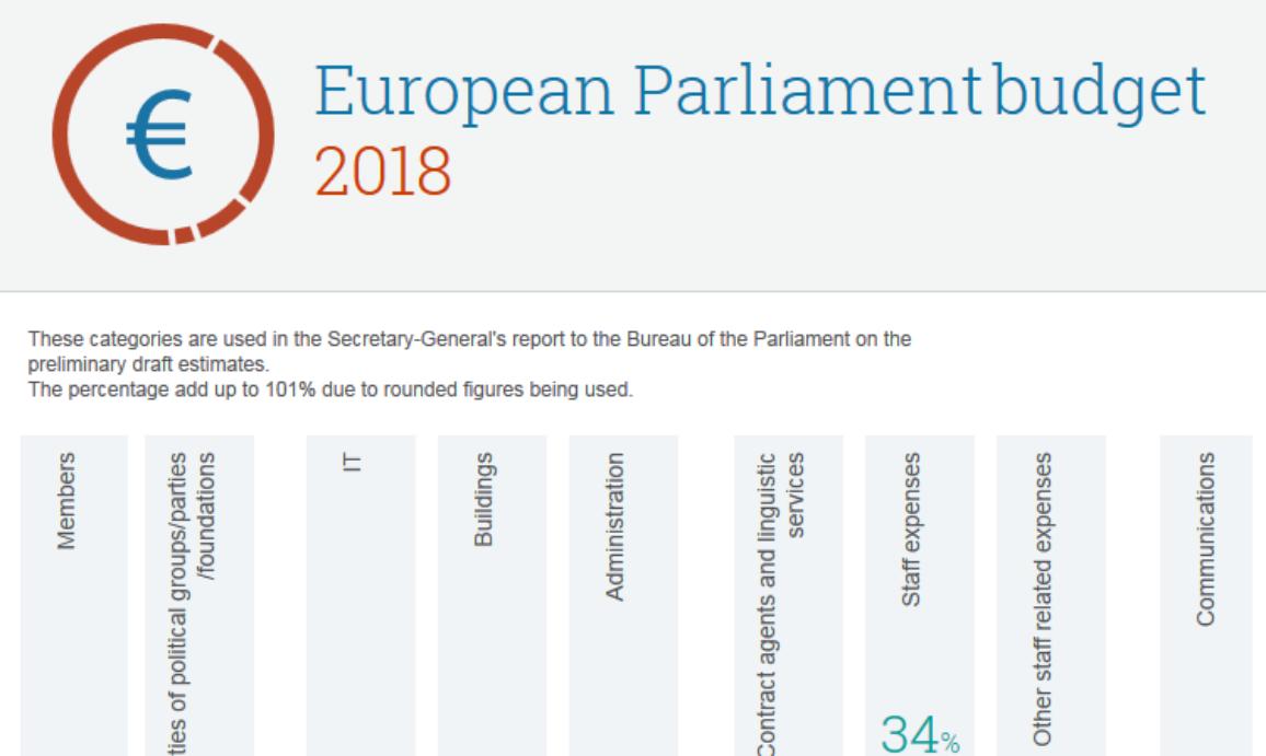 EP budget