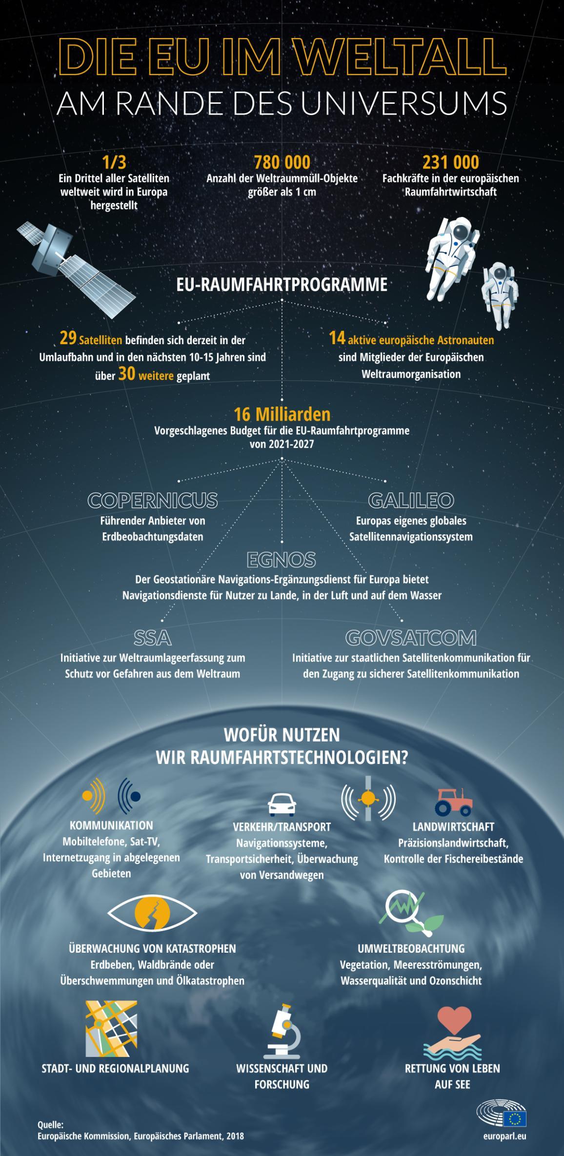 Überblick über die EU-Weltraumpolitik