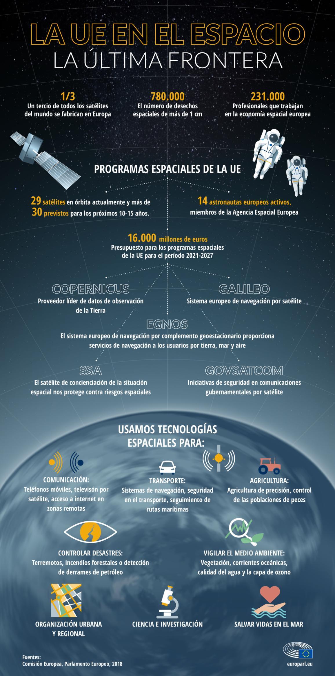 Infografía sobre la capacidad espacial de la UE