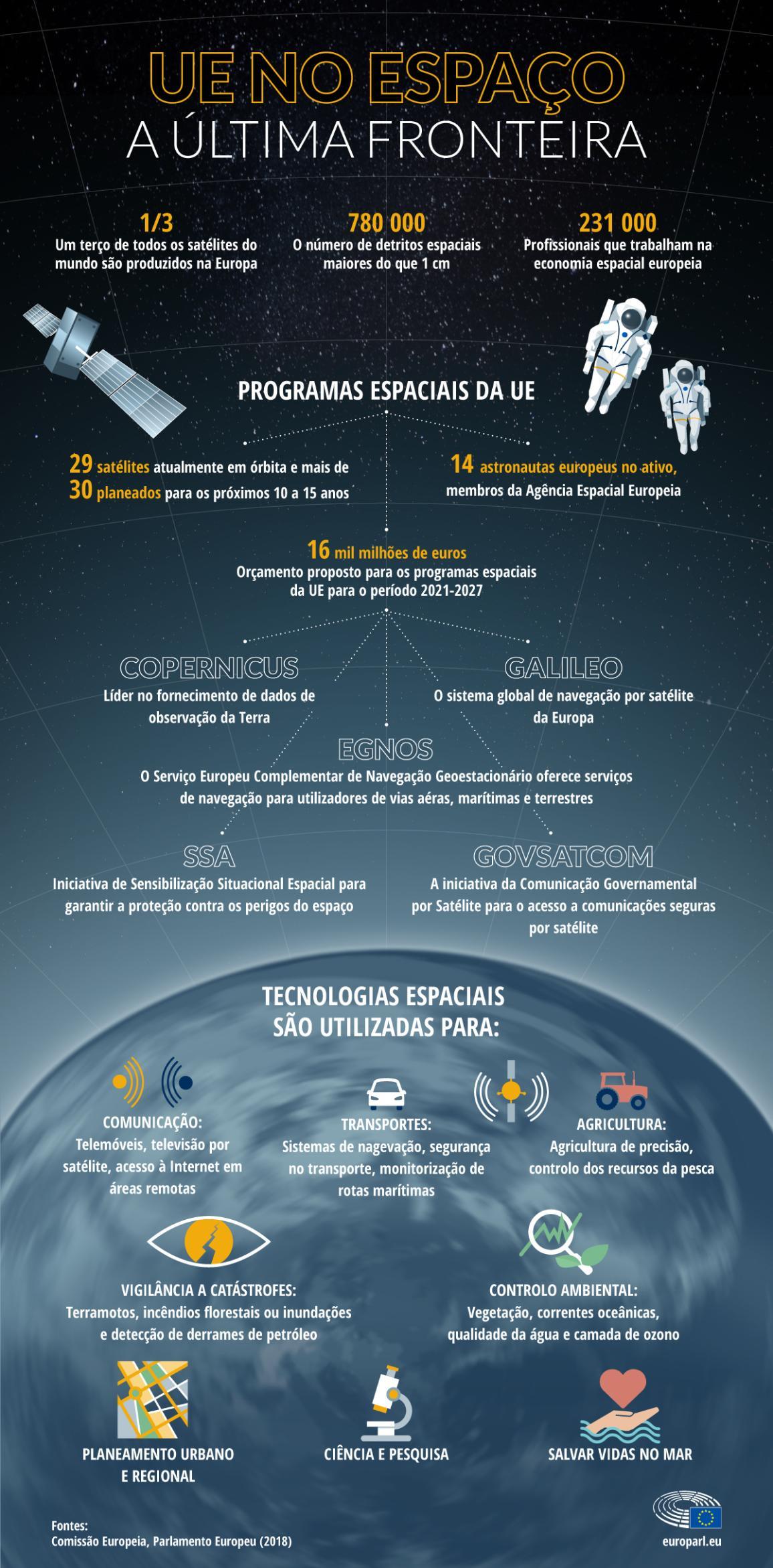 Em que áreas está presente o Programa Espacial da União Europeia?